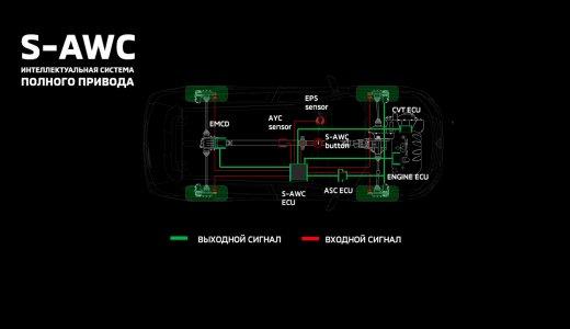 S-AWC интеллектуальная система полного привода